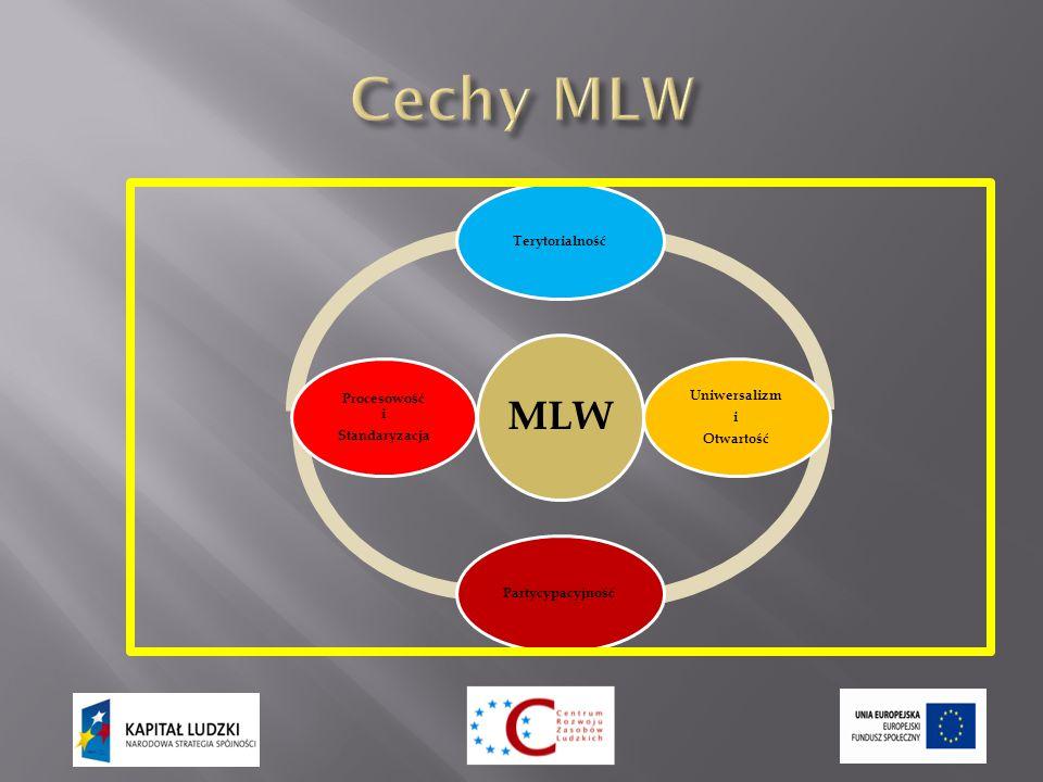 MLW Terytorialność Uniwersalizm i Otwartość Partycypacyjność Procesowość i Standaryzacja