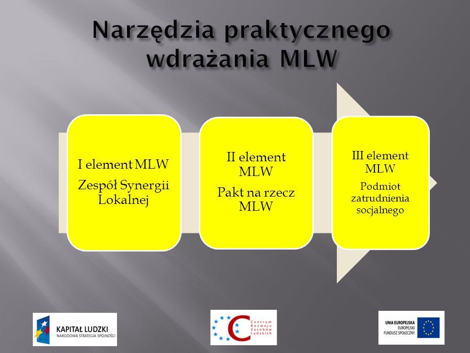 I element MLW Zespół Synergii Lokalnej II element MLW Pakt na rzecz MLW III element MLW Podmiot zatrudnienia socjalnego