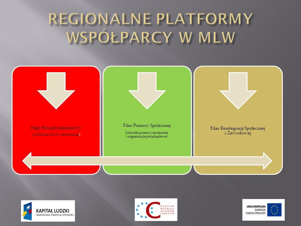 Filar Prozatrudnienowy (publiczne slużby zatrudnienia) Filar Pomocy Spolecznej ( ośrodki pomocy spolecznej i organizacje pozarządowe) Filar Reintegracji Społecznej i Zawodowej