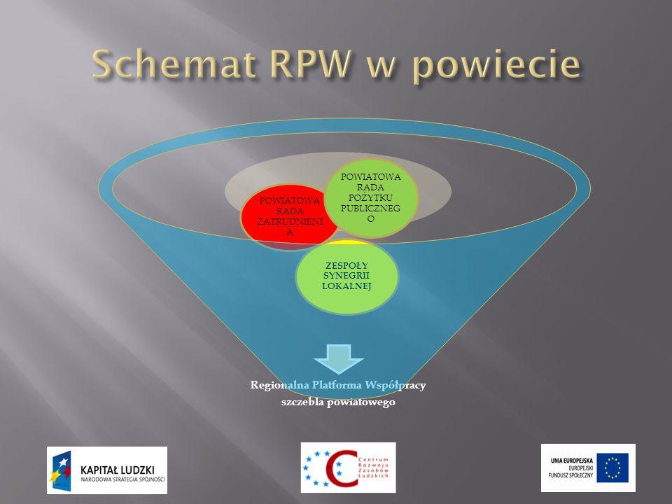 Regionalna Platforma Współpracy szczebla powiatowego ZESPOŁY SYNEGRII LOKALNEJ POWIATOWA RADA ZATRUDNIENI A POWIATOWA RADA POŻYTKU PUBLICZNEG O