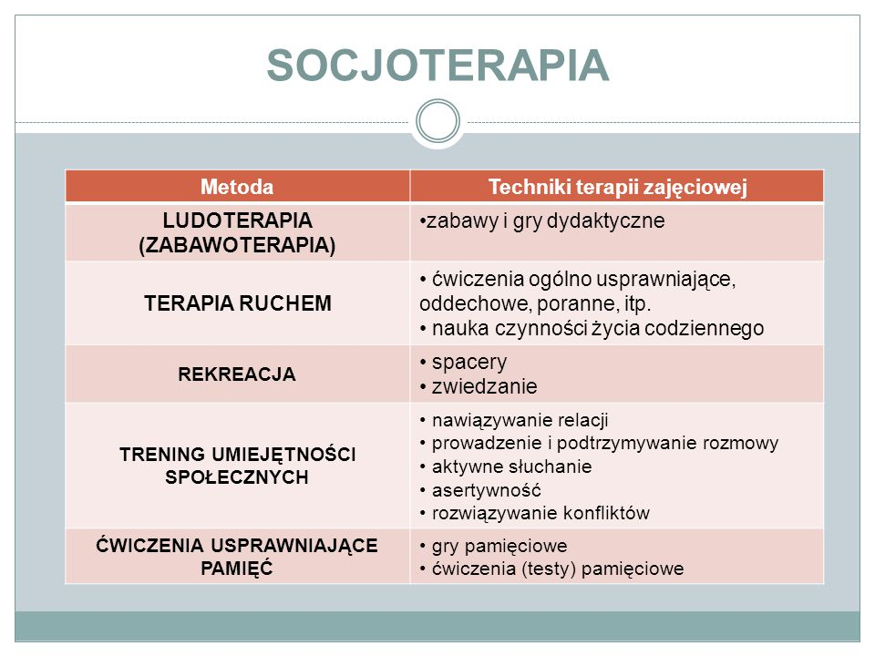 SOCJOTERAPIA MetodaTechniki terapii zajęciowej LUDOTERAPIA (ZABAWOTERAPIA) zabawy i gry dydaktyczne TERAPIA RUCHEM ćwiczenia ogólno usprawniające, odd