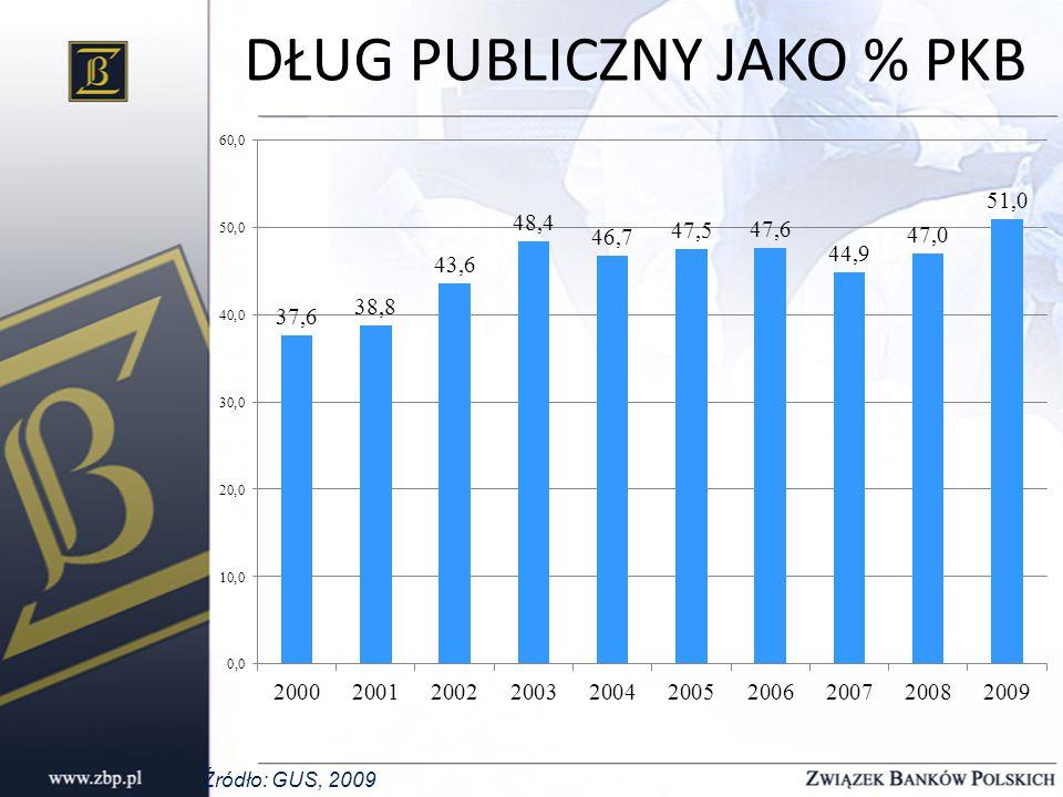 Źródło: GUS, 2009 DŁUG PUBLICZNY JAKO % PKB