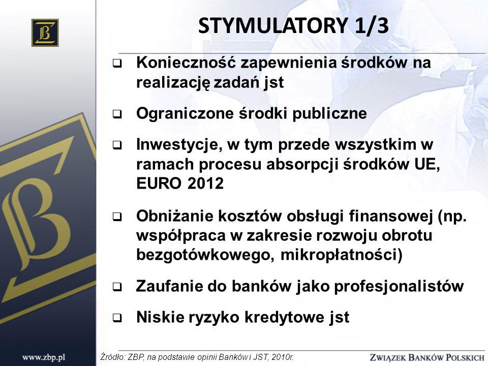 STYMULATORY 1/3  Konieczność zapewnienia środków na realizację zadań jst  Ograniczone środki publiczne  Inwestycje, w tym przede wszystkim w ramach procesu absorpcji środków UE, EURO 2012  Obniżanie kosztów obsługi finansowej (np.