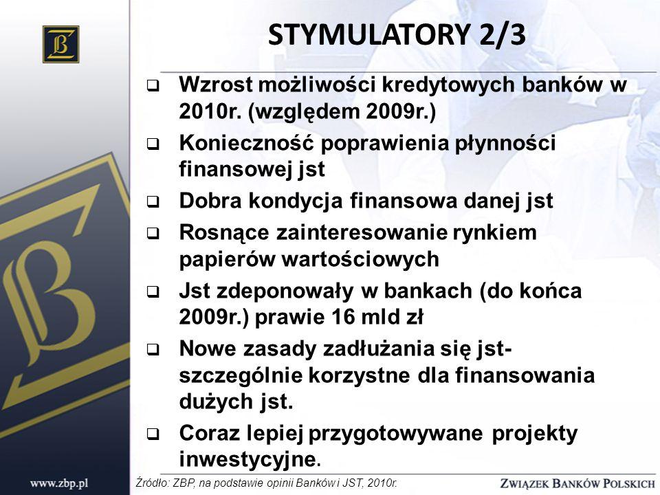  Wzrost możliwości kredytowych banków w 2010r.