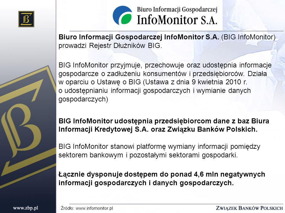 Biuro Informacji Gospodarczej InfoMonitor S.A. (BIG InfoMonitor) prowadzi Rejestr Dłużników BIG.