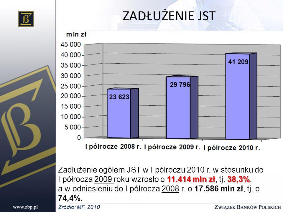 ZADŁUŻENIE POSZCZEGÓLNYCH KATEGORII JST Dynamika zadłużenia w I półroczu 2010 w stosunku do I półrocza 2009: w gminach 41,7%, w miastach na prawach powiatu 37,8%, w powiatach 36,5%, w województwach 28,6%.