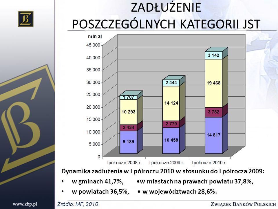 ZESPÓŁ DS.FINANSOWANIA JST Powołany z inicjatywy ZBP w sierpniu b.r.