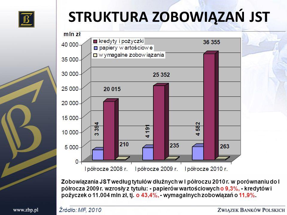 STRUKTURA ZOBOWIĄZAŃ JST Zobowiązania JST według tytułów dłużnych w I półroczu 2010 r.