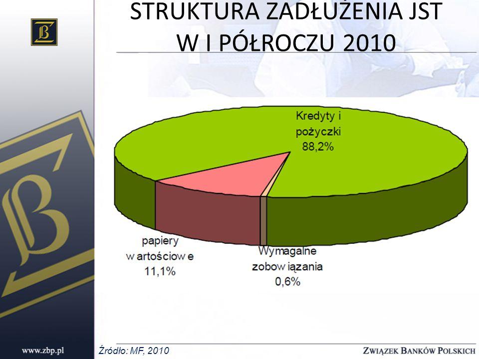 STRUKTURA ZADŁUŻENIA JST W I PÓŁROCZU 2010 Źródło: MF, 2010