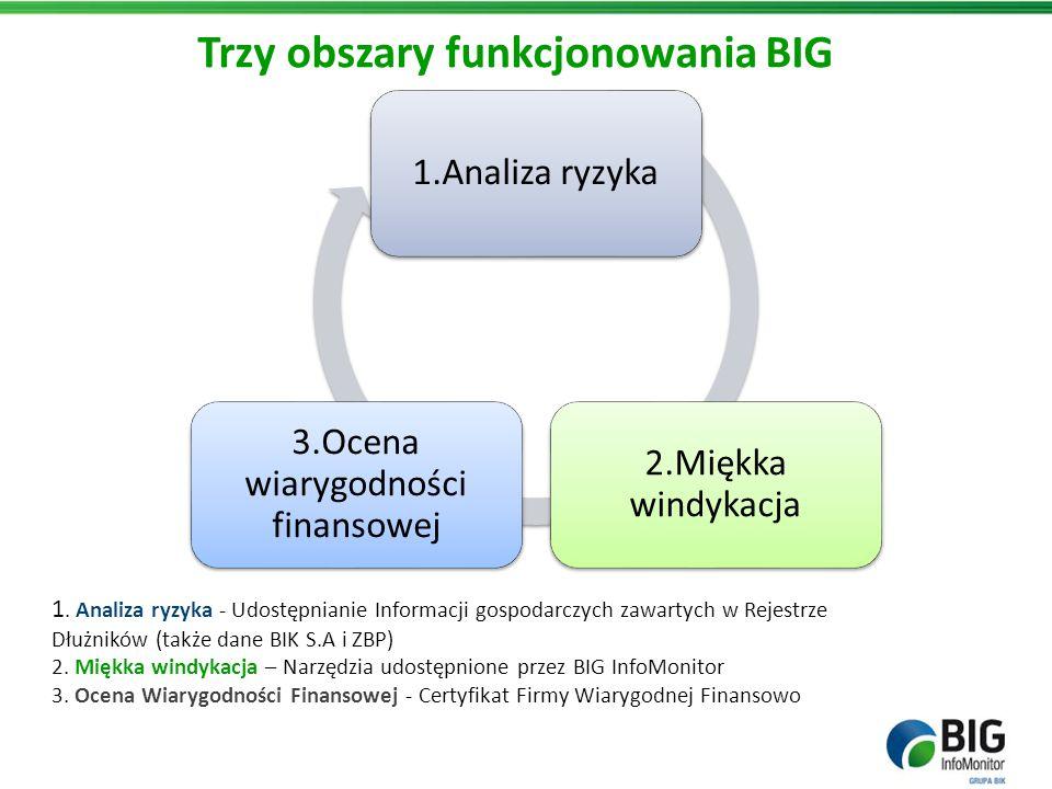 Trzy obszary funkcjonowania BIG 1.Analiza ryzyka 2.Miękka windykacja 3.Ocena wiarygodności finansowej 1. Analiza ryzyka - Udostępnianie Informacji gos