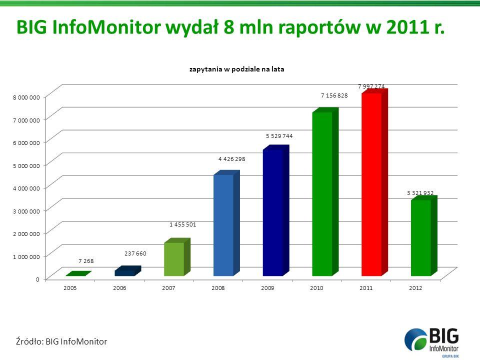 BIG InfoMonitor wydał 8 mln raportów w 2011 r. Źródło: BIG InfoMonitor