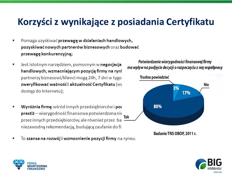 Korzyści z wynikające z posiadania Certyfikatu  Pomaga uzyskiwać przewagę w działaniach handlowych, pozyskiwać nowych partnerów biznesowych oraz budo