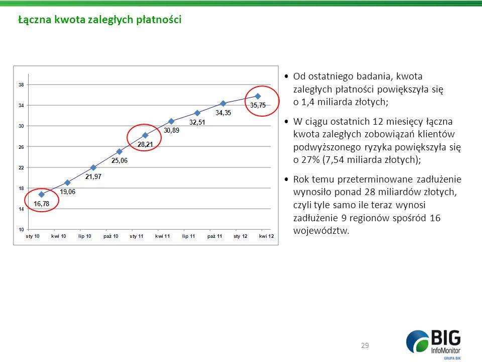 Łączna kwota zaległych płatności Od ostatniego badania, kwota zaległych płatności powiększyła się o 1,4 miliarda złotych; W ciągu ostatnich 12 miesięc