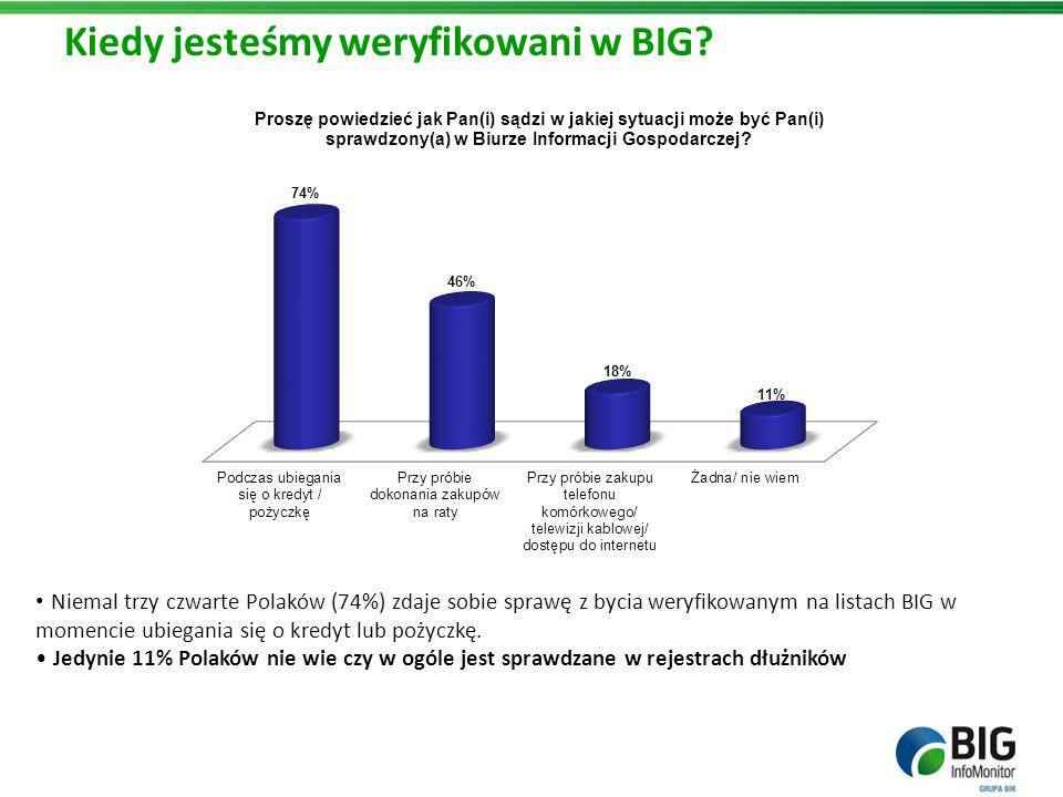 Kiedy jesteśmy weryfikowani w BIG? Niemal trzy czwarte Polaków (74%) zdaje sobie sprawę z bycia weryfikowanym na listach BIG w momencie ubiegania się