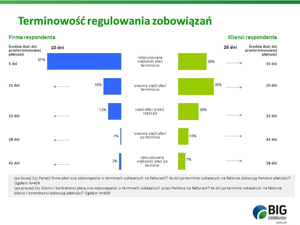 Terminowość regulowania zobowiązań (po lewej) Czy Pana(i) firma płaci swe zobowiązania w terminach wskazanych na fakturach? Ile dni po terminie wskaza