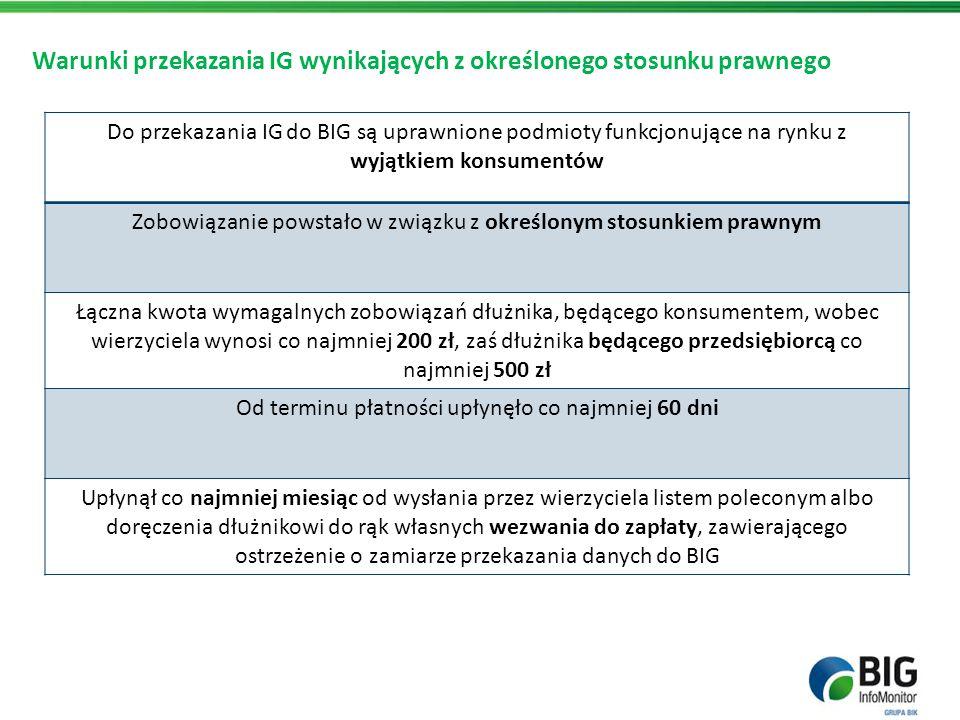 Warunki przekazania IG potwierdzonych tytułem wykonawczym W tym przypadku do przekazania dłużników do BIG są uprawnione wszystkie podmioty funkcjonujące na rynku, w tym konsumenci Wierzytelność została potwierdzona tytułem wykonawczym Kwota i okres zaległości są bez znaczenia Upłynęło co najmniej 14 dni od wysłania przez wierzyciela listem poleconym albo doręczenia dłużnikowi do rąk własnych wezwania do zapłaty zawierającego ostrzeżenie o zamiarze przekazania danych do BIG