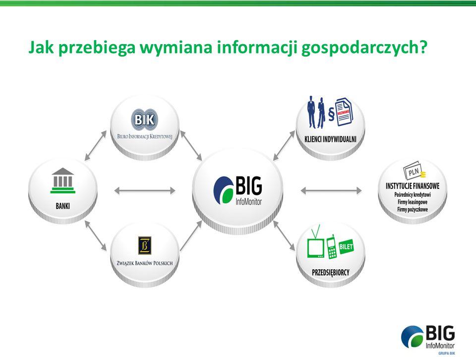 Firmom zależy na wiarygodności Dobra kondycja i wysoka wiarygodność finansowa przedsiębiorstwa jest w Polsce czynnikiem wpływającym na uzyskanie przewagi konkurencyjnej.