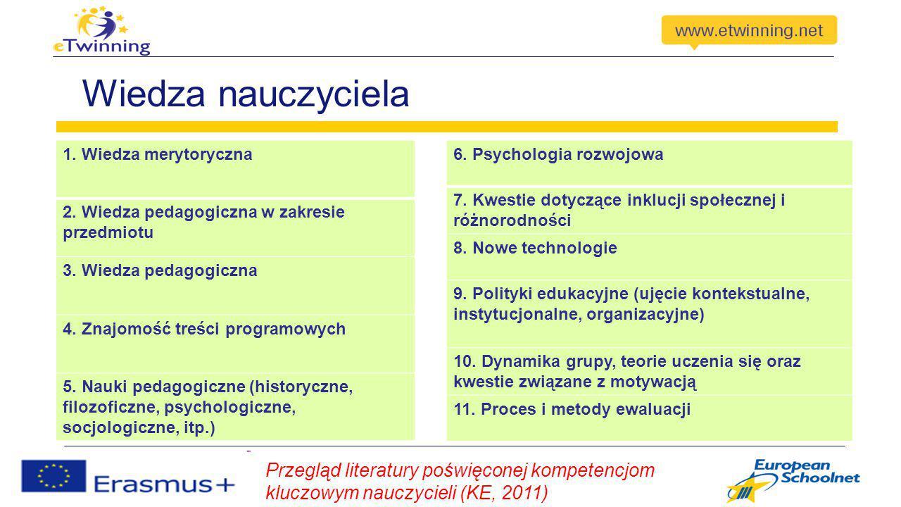 Wiedza nauczyciela Przegląd literatury poświęconej kompetencjom kluczowym nauczycieli (KE, 2011) 1. Wiedza merytoryczna 2. Wiedza pedagogiczna w zakre