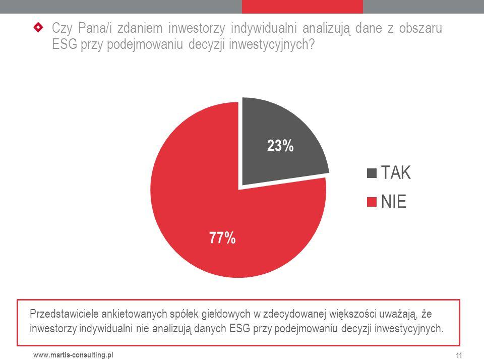 Czy Pana/i zdaniem inwestorzy indywidualni analizują dane z obszaru ESG przy podejmowaniu decyzji inwestycyjnych.