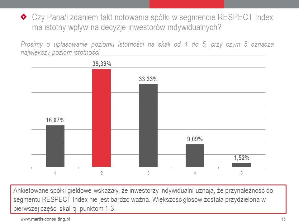 Czy Pana/i zdaniem fakt notowania spółki w segmencie RESPECT Index ma istotny wpływ na decyzje inwestorów indywidualnych.