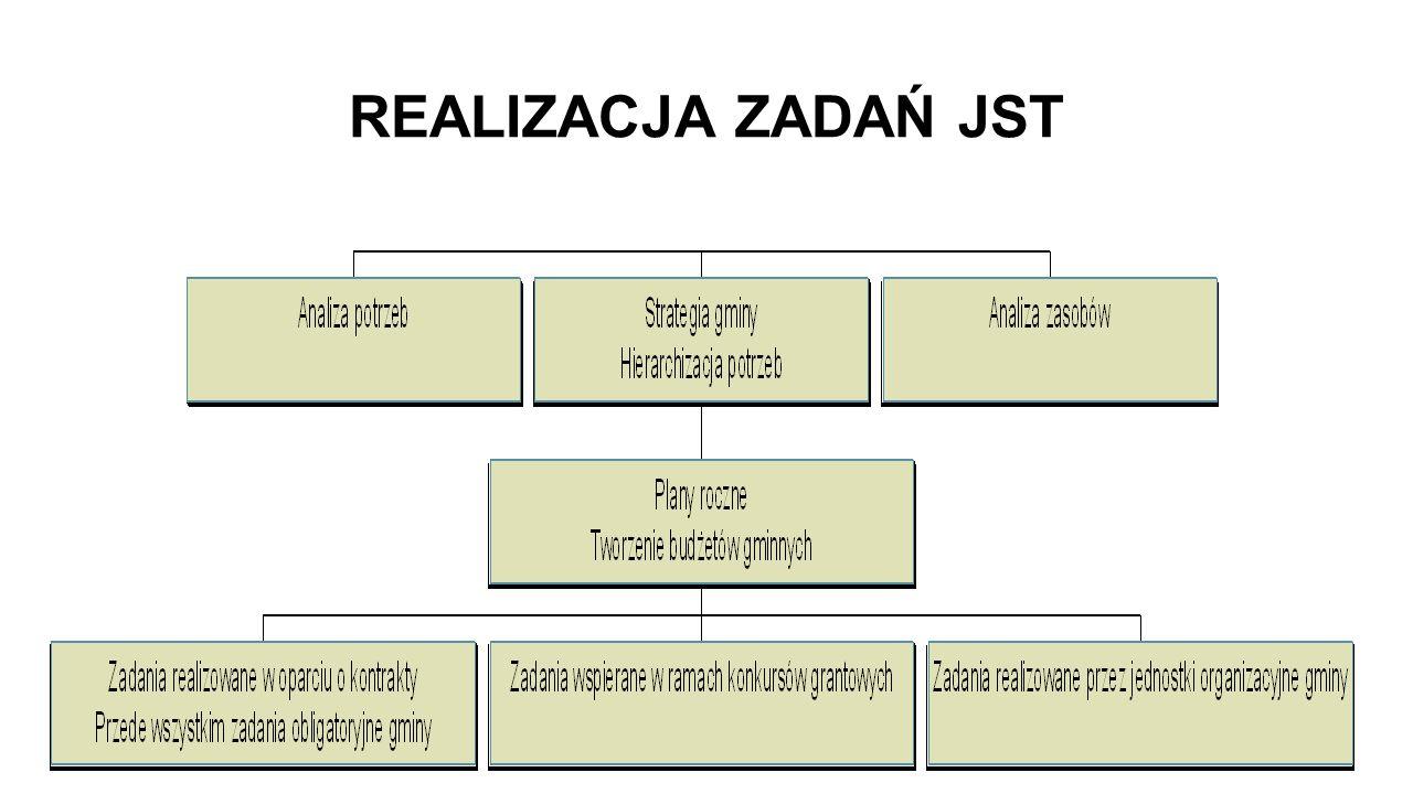 REALIZACJA ZADAŃ JST