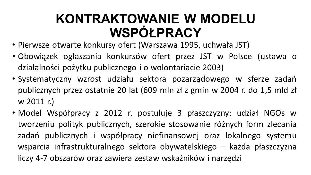 KONTRAKTOWANIE W MODELU WSPÓŁPRACY Pierwsze otwarte konkursy ofert (Warszawa 1995, uchwała JST) Obowiązek ogłaszania konkursów ofert przez JST w Polsc