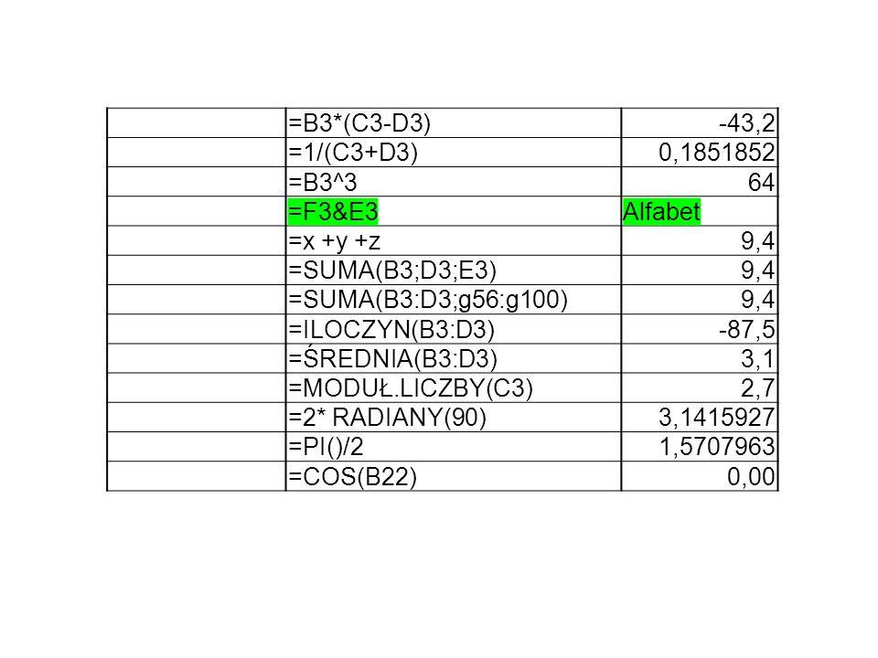 =B3*(C3-D3)-43,2 =1/(C3+D3)0,1851852 =B3^364 =F3&E3Alfabet =x +y +z9,4 =SUMA(B3;D3;E3)9,4 =SUMA(B3:D3;g56:g100)9,4 =ILOCZYN(B3:D3)-87,5 =ŚREDNIA(B3:D3