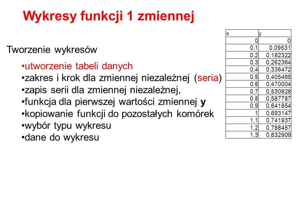 Tworzenie wykresów utworzenie tabeli danych zakres i krok dla zmiennej niezależnej (seria) zapis serii dla zmiennej niezależnej, funkcja dla pierwszej