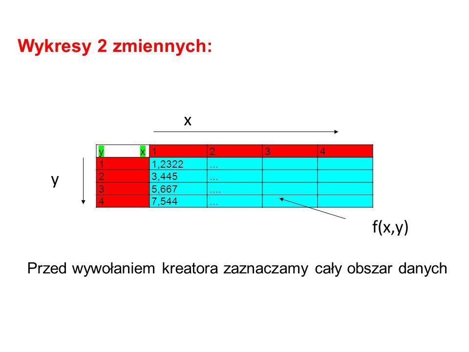 yxyx1234 11,2322... 23,445... 35,667.... 47,544... Wykresy 2 zmiennych: Przed wywołaniem kreatora zaznaczamy cały obszar danych f(x,y) x y