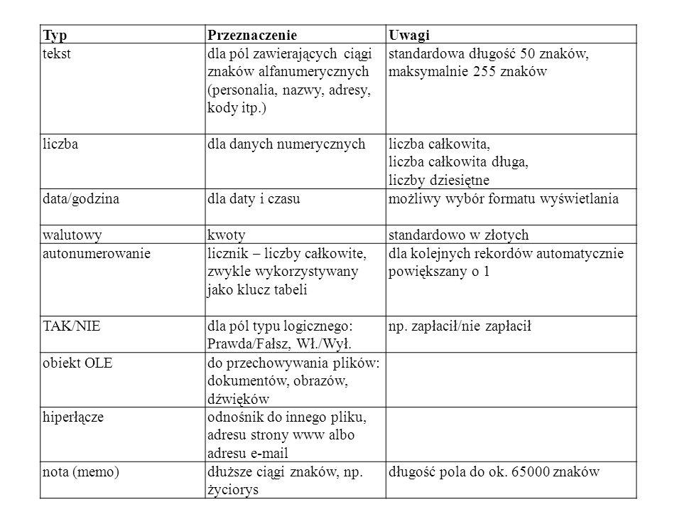 TypPrzeznaczenieUwagi tekstdla pól zawierających ciągi znaków alfanumerycznych (personalia, nazwy, adresy, kody itp.) standardowa długość 50 znaków,