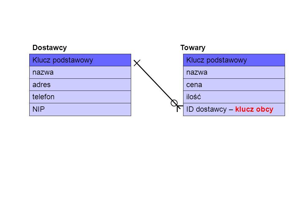 Klucz podstawowy nazwa adres telefon NIP Klucz podstawowy nazwa cena ilość ID dostawcy – klucz obcy DostawcyTowary