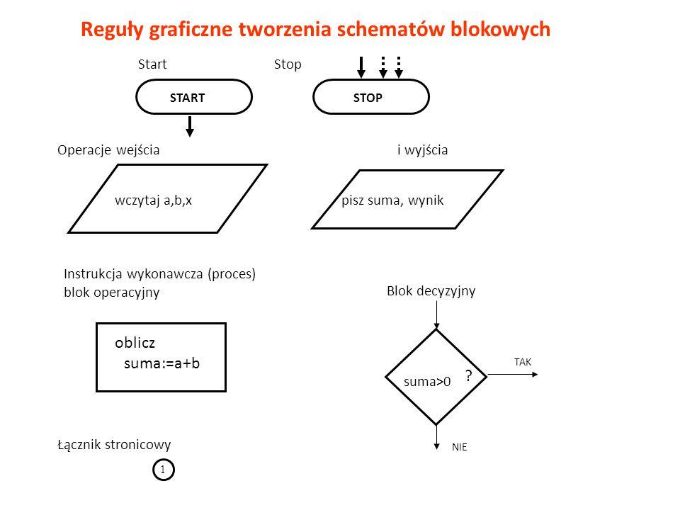 STARTSTOP oblicz suma:=a+b Instrukcja wykonawcza (proces) blok operacyjny wczytaj a,b,xpisz suma, wynik Łącznik stronicowy 1 suma>0 TAK NIE Start Stop