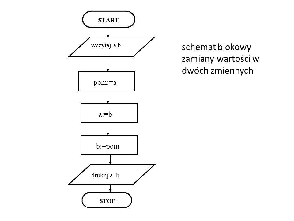 pom:=a wczytaj a,b a:=b b:=pom drukuj a, b schemat blokowy zamiany wartości w dwóch zmiennych