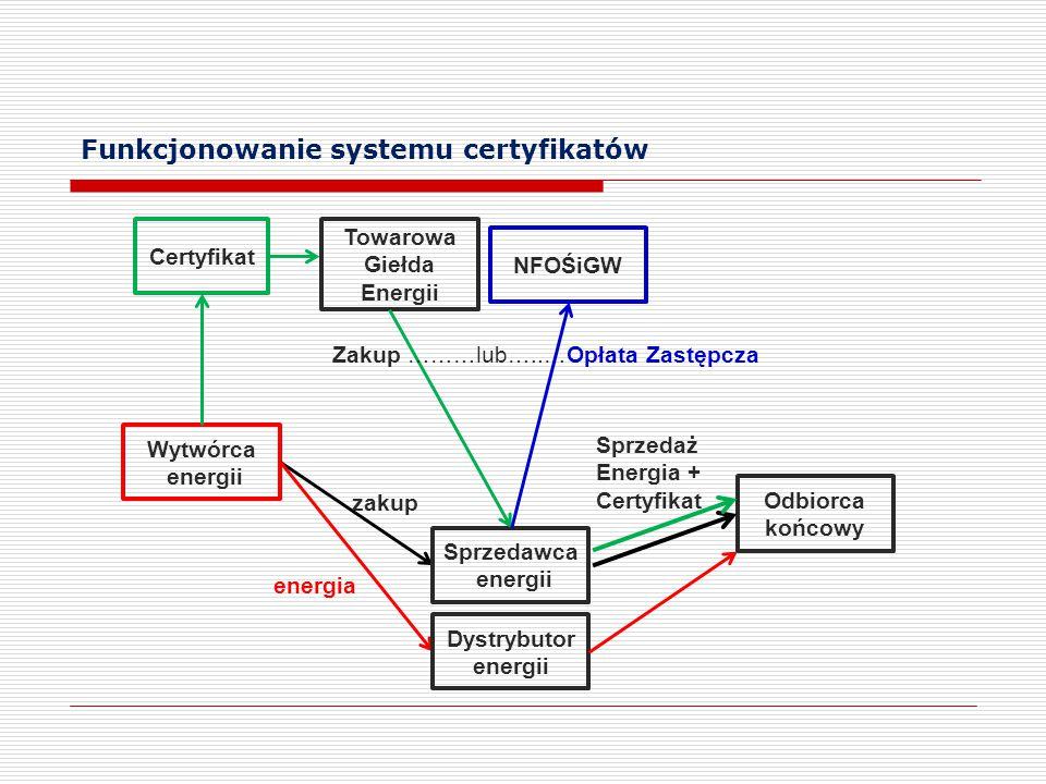 Funkcjonowanie systemu certyfikatów Wytwórca energii zakup Sprzedawca energii Dystrybutor energii Odbiorca końcowy energia Certyfikat Towarowa Giełda
