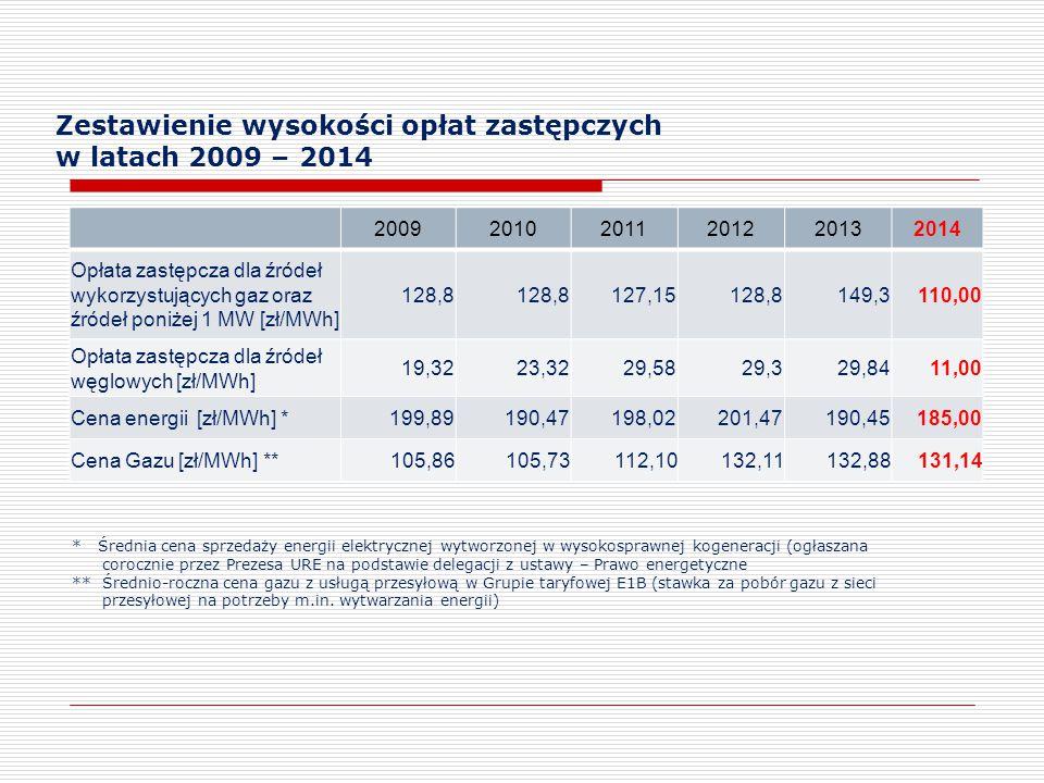 Zestawienie wysokości opłat zastępczych w latach 2009 – 2014 200920102011201220132014 Opłata zastępcza dla źródeł wykorzystujących gaz oraz źródeł pon