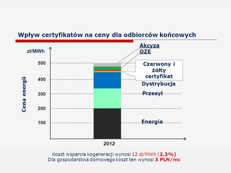 100 200 300 400 500 zł/MWh Energia Przesył Dystrybucja 2012 Cena energii Koszt wsparcia kogeneracji wynosi 12 zł/MWh (2,3%) Dla gospodarstwa domowego