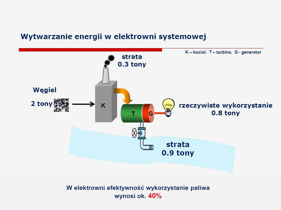Wytwarzanie energii w elektrowni systemowej K – kocioł. T – turbina. G - generator K GT 2 tony rzeczywiste wykorzystanie 0.8 tony strata 0.3 tony stra