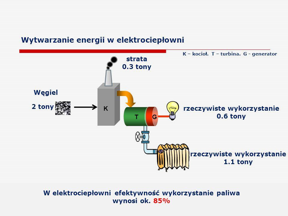 Wytwarzanie energii w elektrociepłowni K – kocioł. T – turbina. G - generator K GT 2 tony rzeczywiste wykorzystanie 0.6 tony strata 0.3 tony Węgiel W