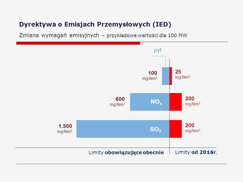 Dyrektywa o Emisjach Przemysłowych (IED) Zmiana wymagań emisyjnych – przykładowe wartości dla 100 MW 100 mg/Nm 3 200 mg/Nm 3 25 mg/Nm 3 200 mg/Nm 3 1.500 mg/Nm 3 SO 2 600 mg/Nm 3 NO x pył Limity obowiązujące obecnieLimity od 2016r.