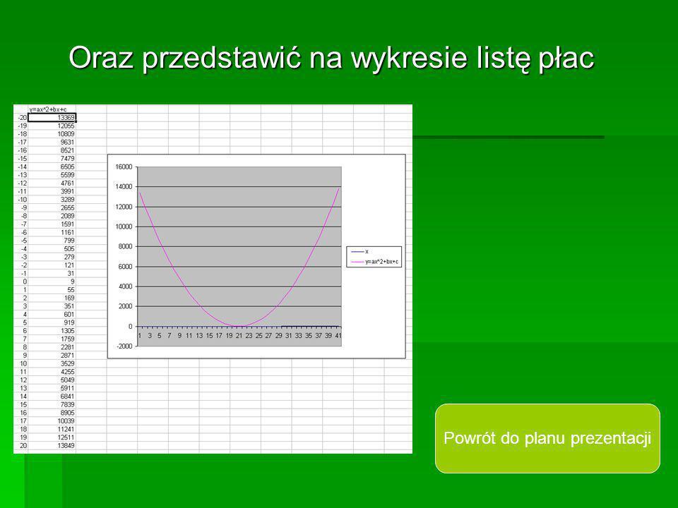 Oraz przedstawić na wykresie listę płac Powrót do planu prezentacji