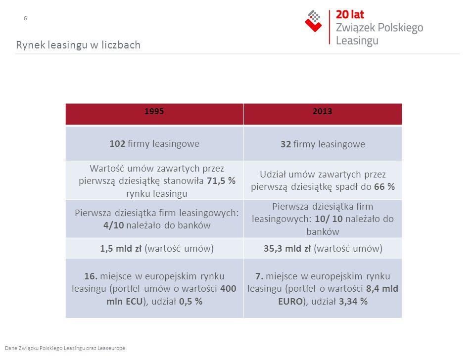 19952013 102 firmy leasingowe 32 firmy leasingowe Wartość umów zawartych przez pierwszą dziesiątkę stanowiła 71,5 % rynku leasingu Udział umów zawartych przez pierwszą dziesiątkę spadł do 66 % Pierwsza dziesiątka firm leasingowych: 4/10 należało do banków Pierwsza dziesiątka firm leasingowych: 10/ 10 należało do banków 1,5 mld zł (wartość umów)35,3 mld zł (wartość umów) 16.