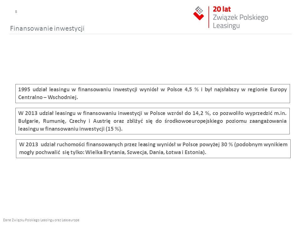 Finansowanie inwestycji 1995 udział leasingu w finansowaniu inwestycji wyniósł w Polsce 4,5 % i był najsłabszy w regionie Europy Centralno – Wschodniej.