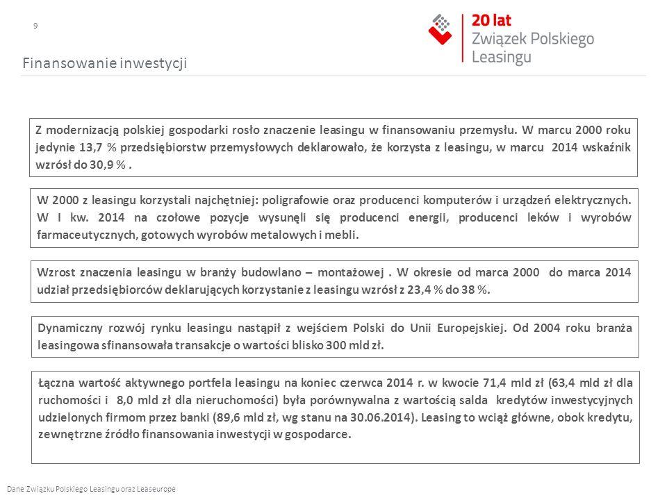 Finansowanie inwestycji Z modernizacją polskiej gospodarki rosło znaczenie leasingu w finansowaniu przemysłu.