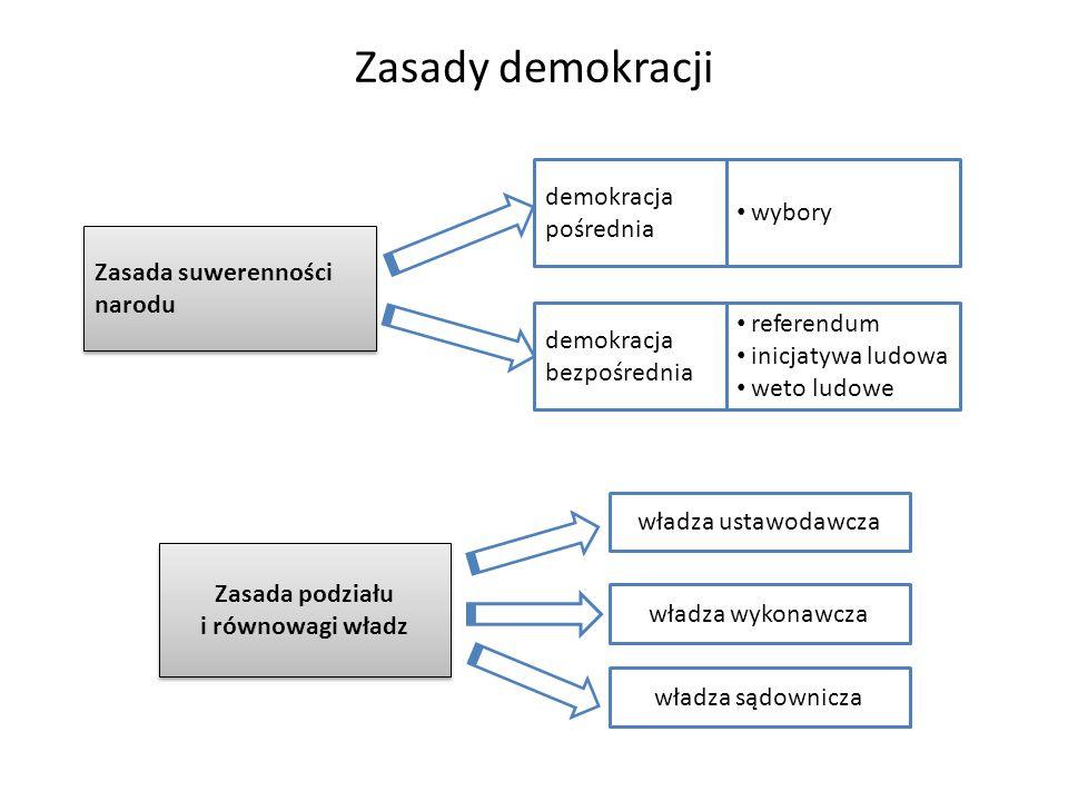 Zasady demokracji Zasada suwerenności narodu demokracja pośrednia wybory demokracja bezpośrednia referendum inicjatywa ludowa weto ludowe Zasada podzi