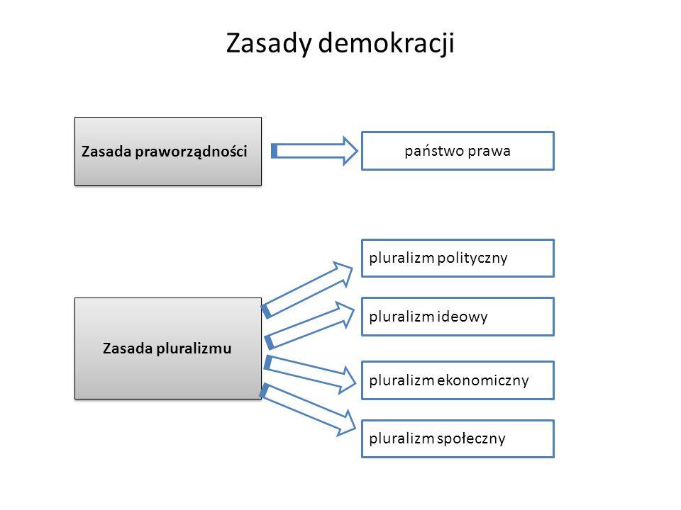 Zasady demokracji Zasada praworządności państwo prawa Zasada pluralizmu pluralizm polityczny pluralizm ekonomiczny pluralizm społeczny pluralizm ideow