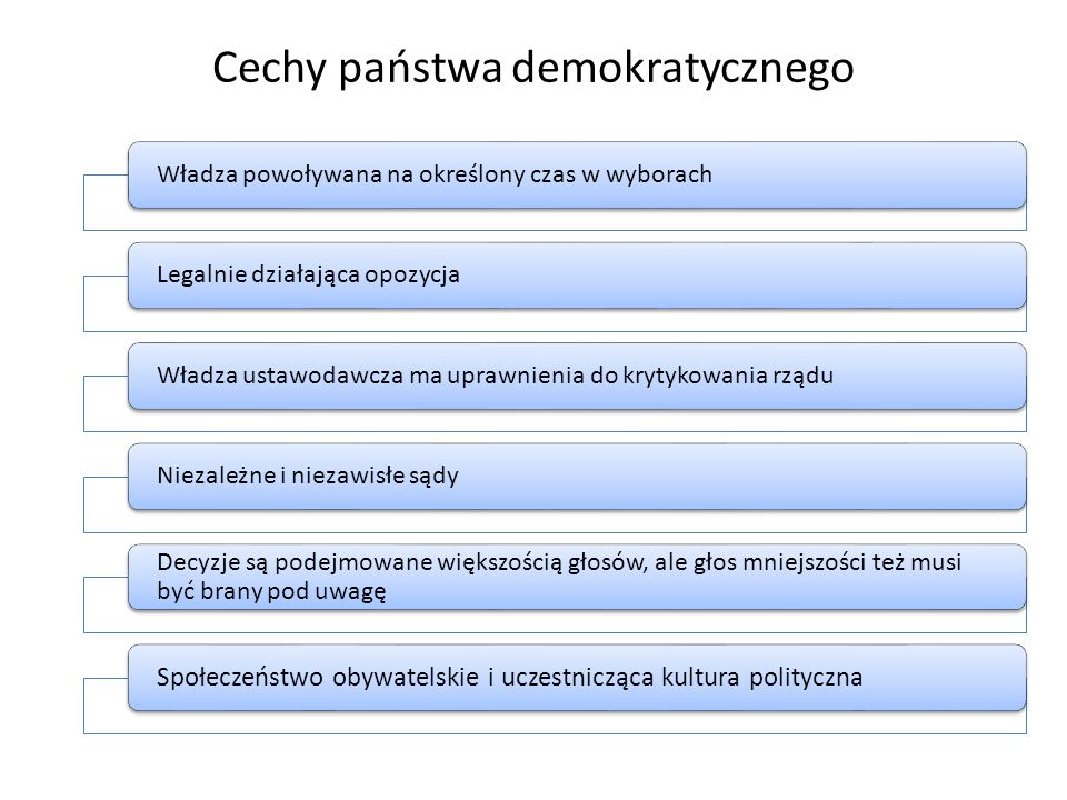Cechy państwa demokratycznego Władza powoływana na określony czas w wyborachLegalnie działająca opozycjaWładza ustawodawcza ma uprawnienia do krytykow