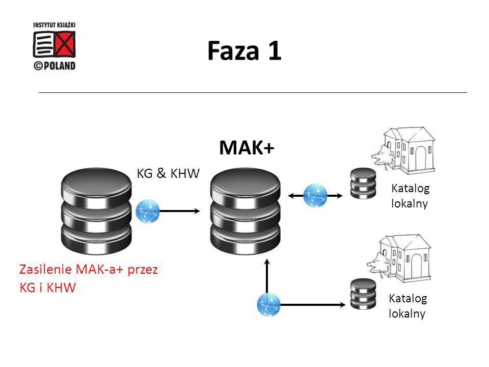 Faza 1 MAK+ Katalog lokalny Katalog lokalny KG & KHW Zasilenie MAK-a+ przez KG i KHW