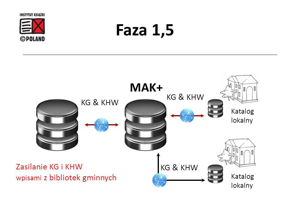 MAK+ Katalog lokalny Katalog lokalny KG & KHW Zasilanie KG i KHW wpisami z bibliotek gminnych KG & KHW Faza 1,5