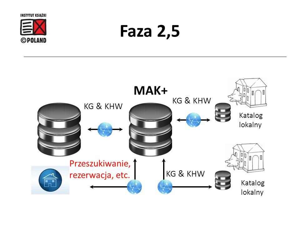 MAK+ Katalog lokalny Katalog lokalny KG & KHW Przeszukiwanie, rezerwacja, etc. KG & KHW Faza 2,5
