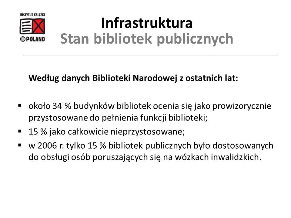 Stan bibliotek publicznych Według danych Biblioteki Narodowej z ostatnich lat:  około 34 % budynków bibliotek ocenia się jako prowizorycznie przystos